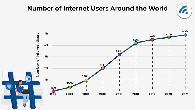How People Use The Internet In 2021