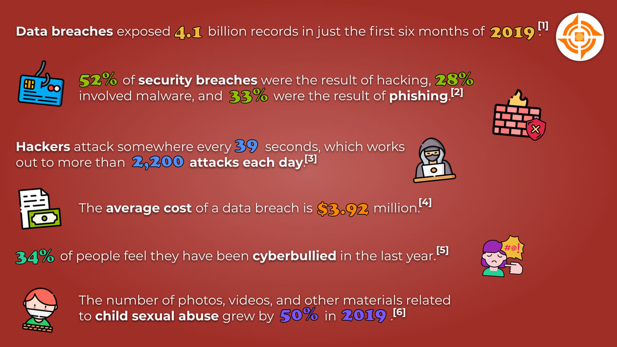 Cyber Attacks Overview