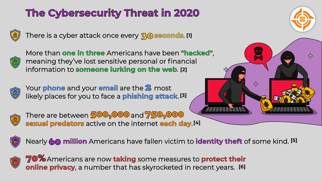The Cybersecurity Threat in 2020