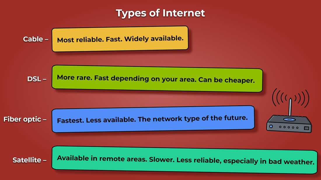 Types of Internet