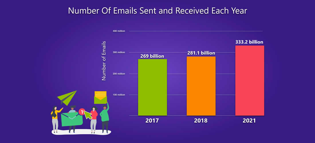 Number of emails sent or received each year