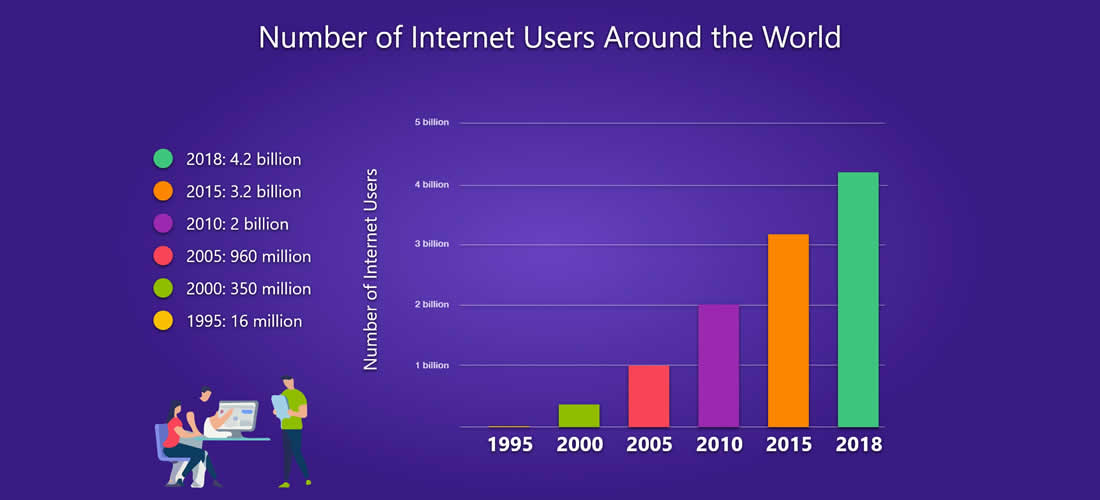 Number of internet users around the world