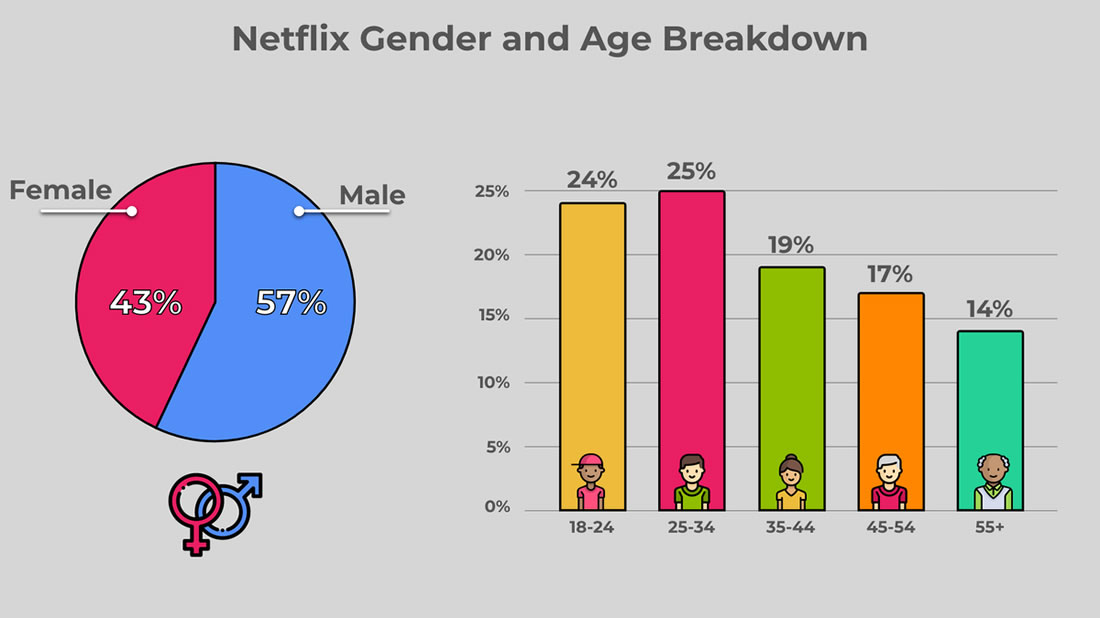 Netflix Gender and Age Breakdown