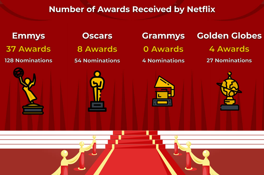 Number of Awards Received by Netflix