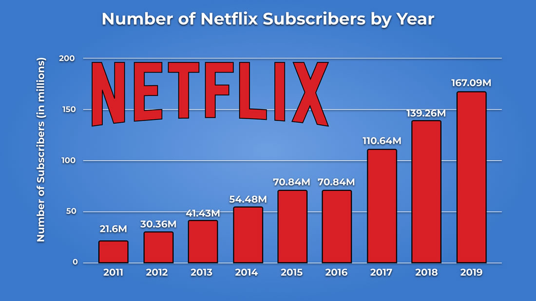 Number of Netflix Subscribers by Year